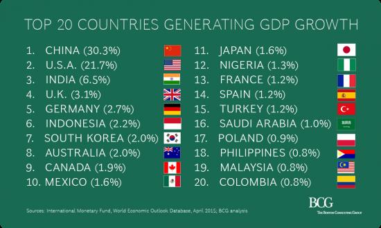 Кто генерирует рост ВВП мира // ОДНА картинка