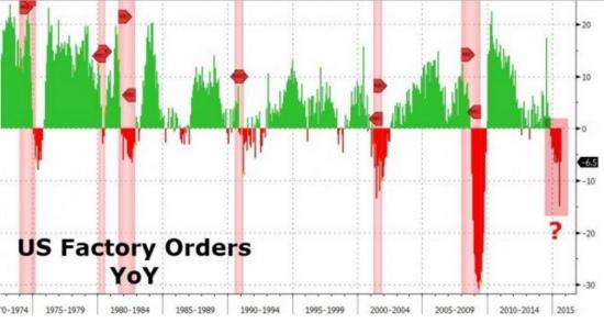Состояние экономики США и мира // Картинки, затоваривание, заключение