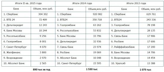 Банки лидеры ипотеки России // ОДНА картинка
