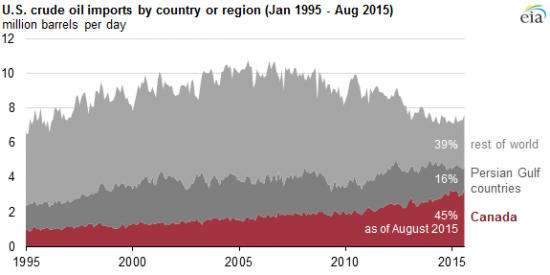 Факторы по нефти // Картинки: затоваривание мира и США, прогноз, демо #4