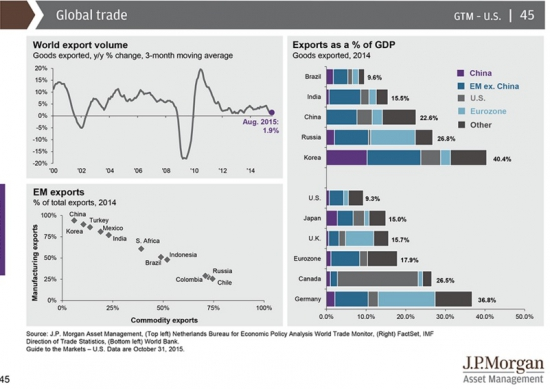 """Отчет JP Morgan """"Обзор рынков"""""""