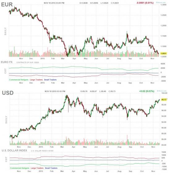 Доллар / Евро / Сбер? ОДНА картинка