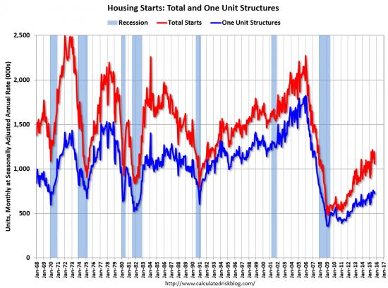 Рынок недвижимости США, зафиксирован спад