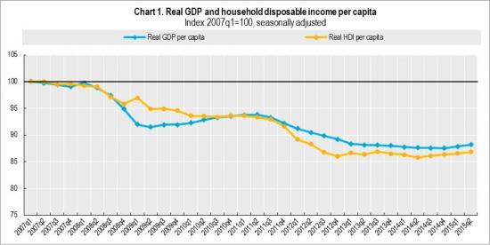 Обеднение Италии // Как общеевропейский пример, как часть и индикатор кризиса