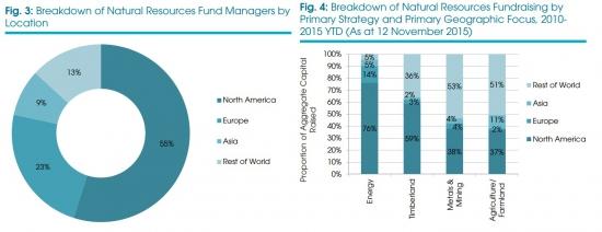 Инвестиции в природные ресурсы // Обзор от Preqin