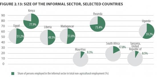 Обзор Африки от ООН // Миф экономического роста