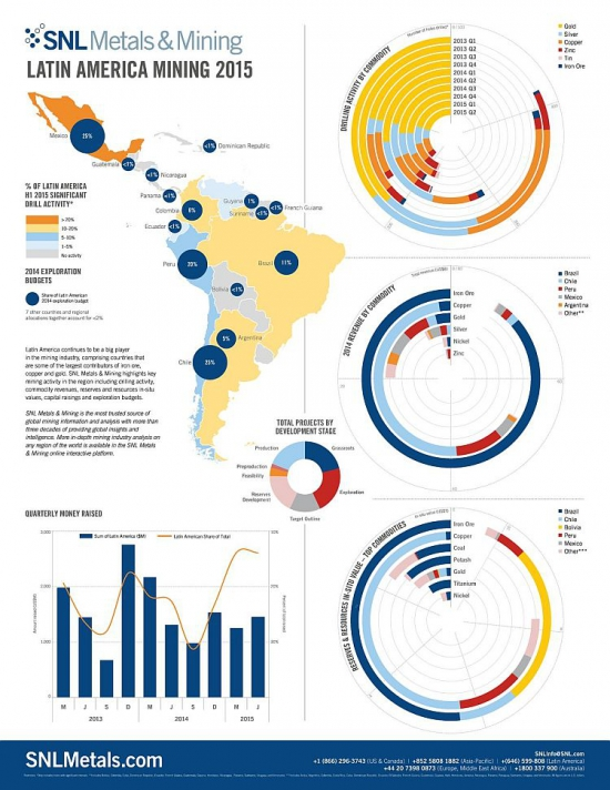 Экономика шахт Латинской Америки // ОДНА картинка