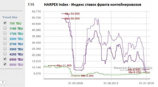Индекс фрахта контейнерных перевозок
