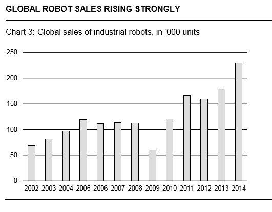 Промышленные роботы // Статистика отгрузок, топ-экспортеры
