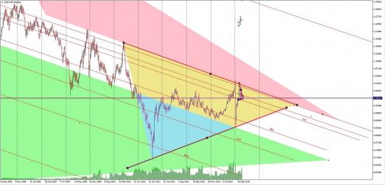 USD/CHF W1 H4 M5. Три триугольника. Намечается