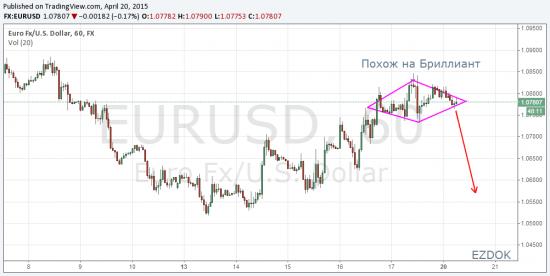 EUR/USD - H1 Бриллиант......