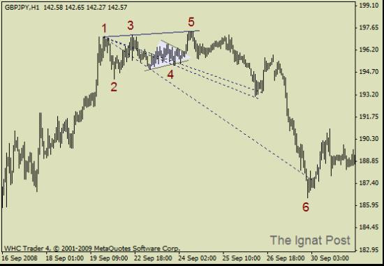 EUR/USD, DXY - Волна Вульфа.  (7-я волна)