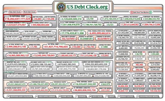 Долг США - онлайн