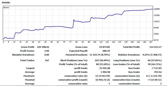 Моя ручная торговля с 14.05.2015 (результат за месяц)