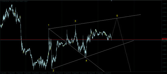 EUR/USD - Волны Вульфа?!
