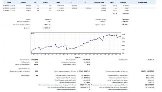 Инвесторский доступ к счету на Forex.