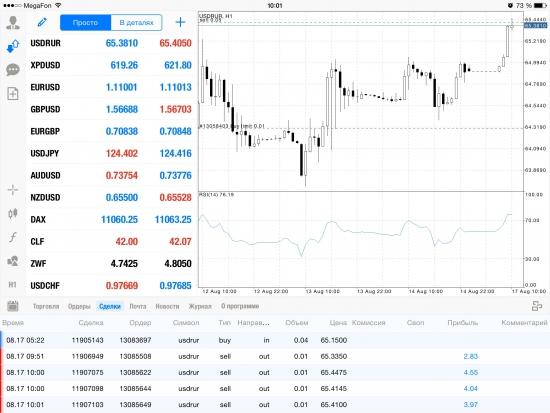 Нефть рубль. Начало недели. USD/RUBHACK!