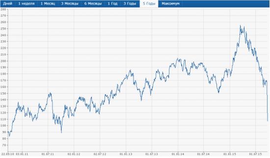 Евро, рубль и страсти по Volkswagen. (Инвестиции или Шадрин беги)