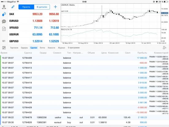 Рубль мысли по рынку и не только