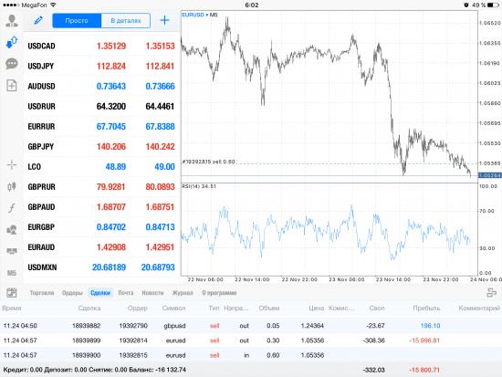 Мысли по рынку и шорт по Euro