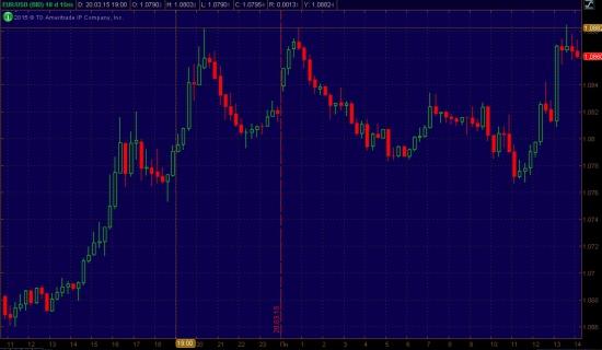 EUR/USD, консолидация ниже 1,0885, цель - 1,0770