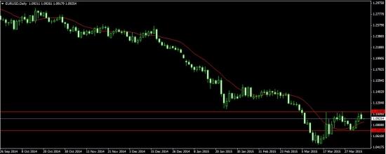 EUR/USD: 1.1050 стоит, ближайшая цель 1,0715