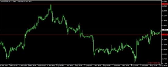 USD/CAD, продолжение восходящего тренда.
