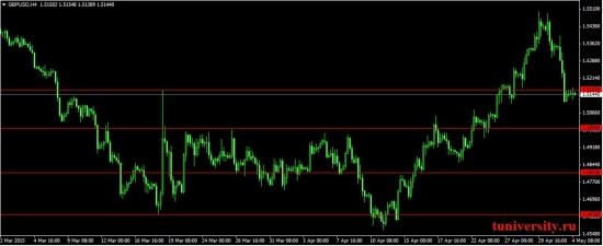 GBP/USD, продолжение шортового тренда. Выборы.