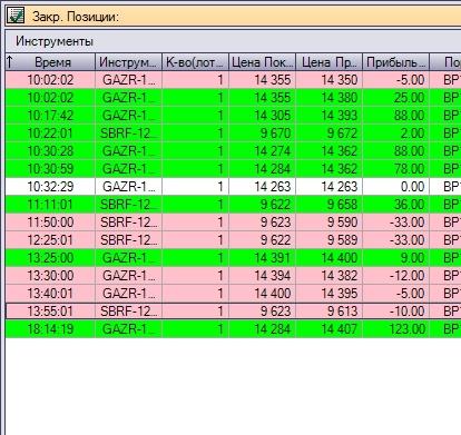 Результаты торговли 05.11.15 - 2,9%