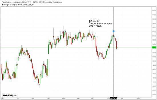 Нефть и 12.04.17 (взгляд в прошлое)
