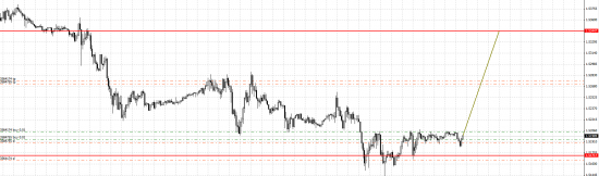 GBR/USD long
