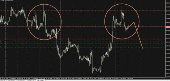 GBP/USD отработка сигнала