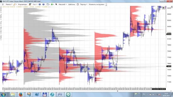 Опыт использования Market Profile