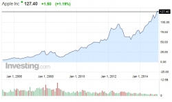 акции Nokia Падение колосса. Участь акций Apple в будущем?