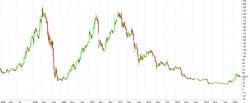 Мы никогда не знаем -  через какое время цена акции дойдет до целевых уровней.