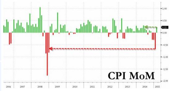 Буллард предсказывает восстановление экономики США во 2-м квартале