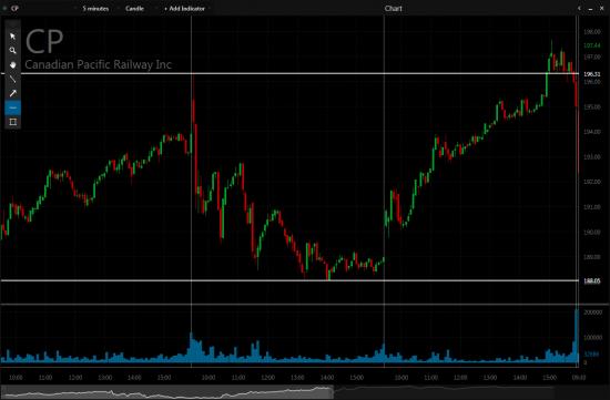 Активные акции (Stocks in Play)