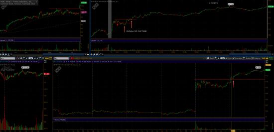 Найден ГРААЛЬ. Торговля Активными акциями (Stocks in Play)