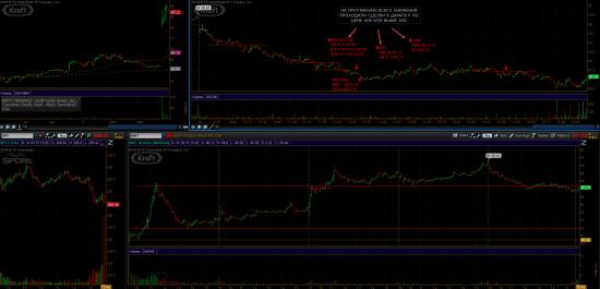 Сделки в Dark Pool ( даркпул ) и влияние на цену акции