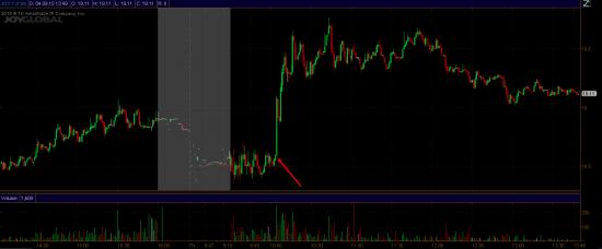 Акции в игре - Обзор американского рынка NYSE NASDAQ