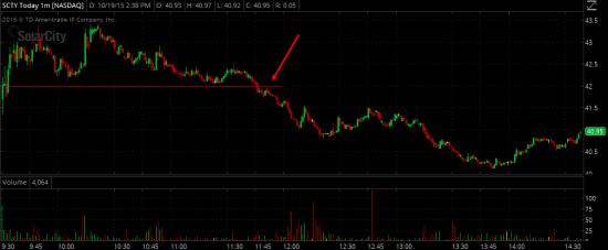 Торговые идеи NYSE NASDAQ