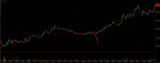 Отбор акций NYSE