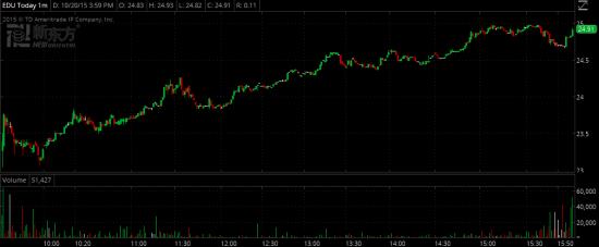 Торговые идеи NYSE