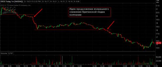 Торговые идеи NYSE + причина обвала VMW после слияния DELL с EMC