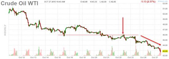 Причина негатива в нефти сегодня
