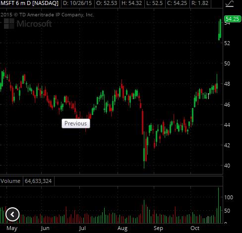 Торговые идеи NYSE + Отбор акций NYSE