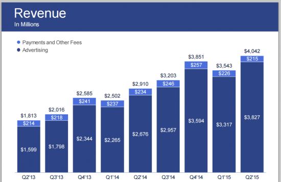 Что будет с Facebook - анализ финансовых показателей