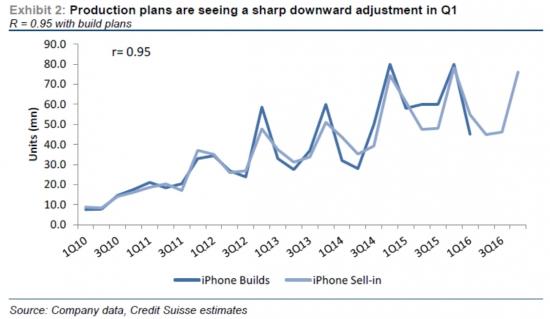 Apple испытывает проблемы с продажами iPhone 6s