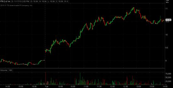 Торговые идеи NYSE - Реализация