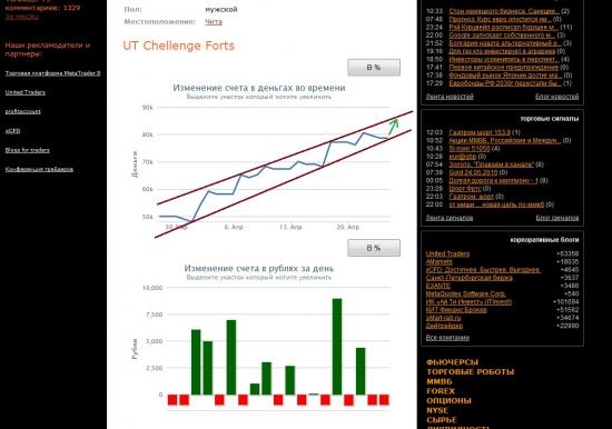 Технический анализ поведения одного трейдера как индикатор поведения толпы (на примере UTChellenge)